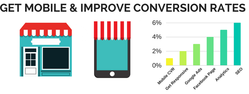Get Mobile Friendly Responsive Web Design & Increase Conversion Rates